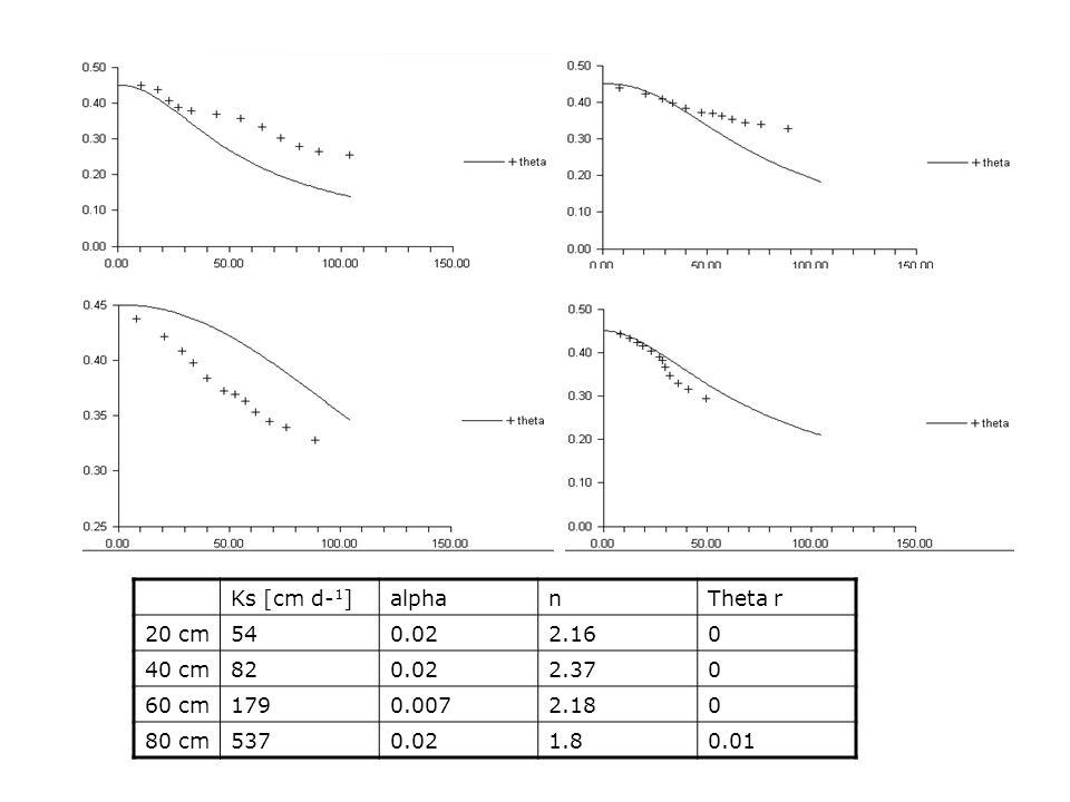Ks [cm d-1] alpha. n. Theta r. 20 cm. 54. 0.02. 2.16. 40 cm. 82. 2.37. 60 cm. 179. 0.007.
